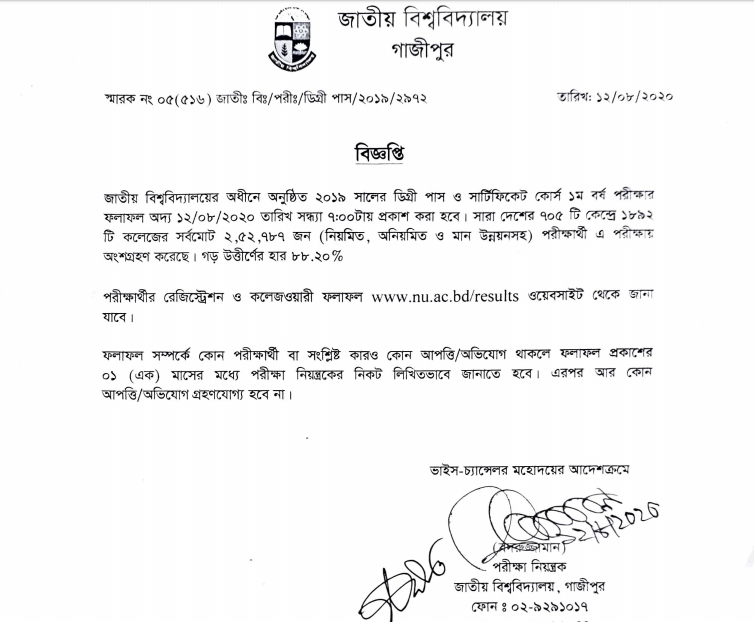 Degree 1st Year Result 2020 Published